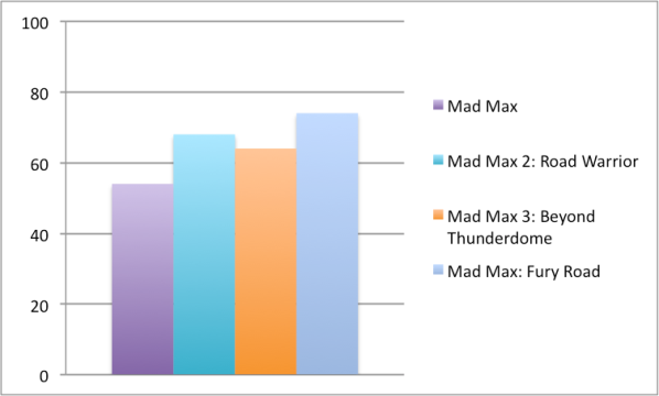 Binge and Purge Mad Max ratings